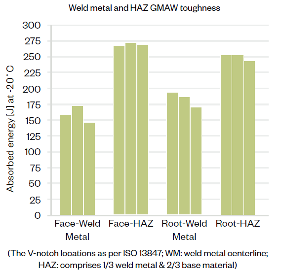 Weld Metal and HAZ GMAW toughness