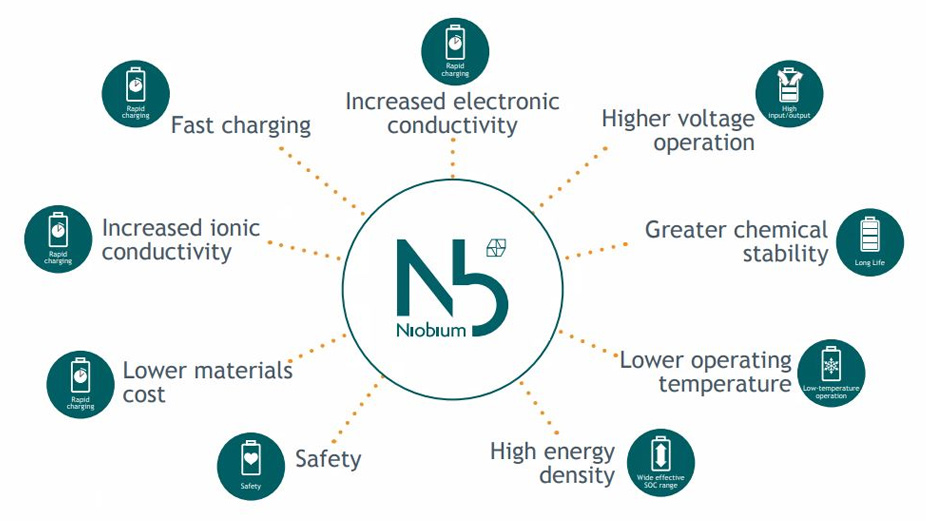 Niobium in Li-Ion Batteries