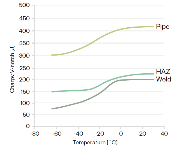 Pipe and HAZ and weld graphic